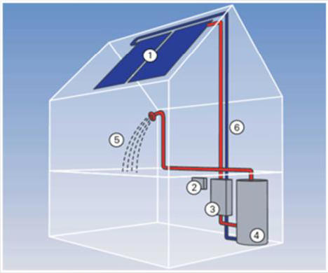 Basic Solar Thermal installation