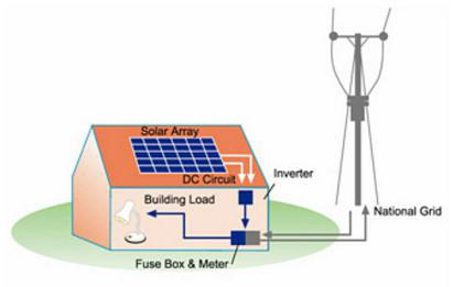 Basic Solar PV installation